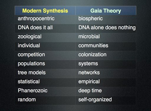 Slide 1: Modern Synthesis compared to New Symbiotic Biology/Gaia Theory.