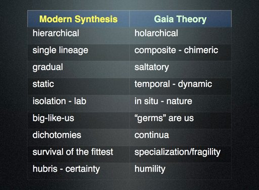 Slide 2: Modern Synthesis compared to New Symbiotic Biology/Gaia Theory