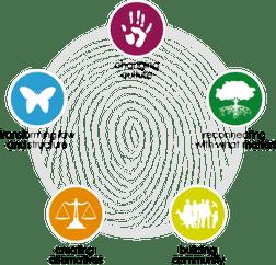 Australian Earth Laws Alliance